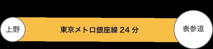 上野駅からの所要時間約30分