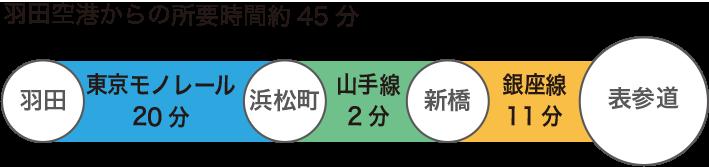 羽田空港からの所要時間約45分
